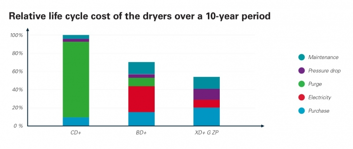 Relative life cycle cost of the dryers over a 10-year period
